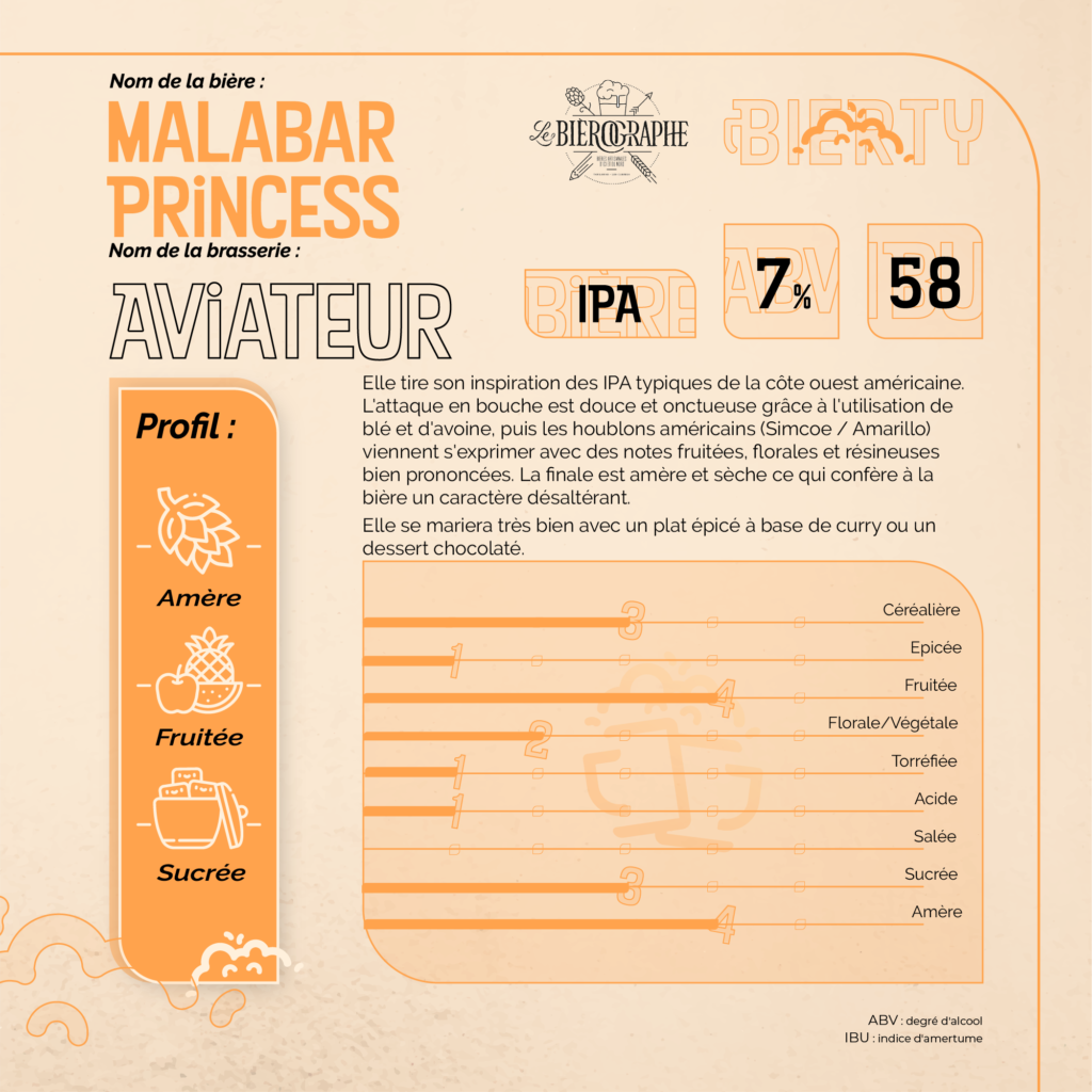 Fiche dégustation Malabar Princess