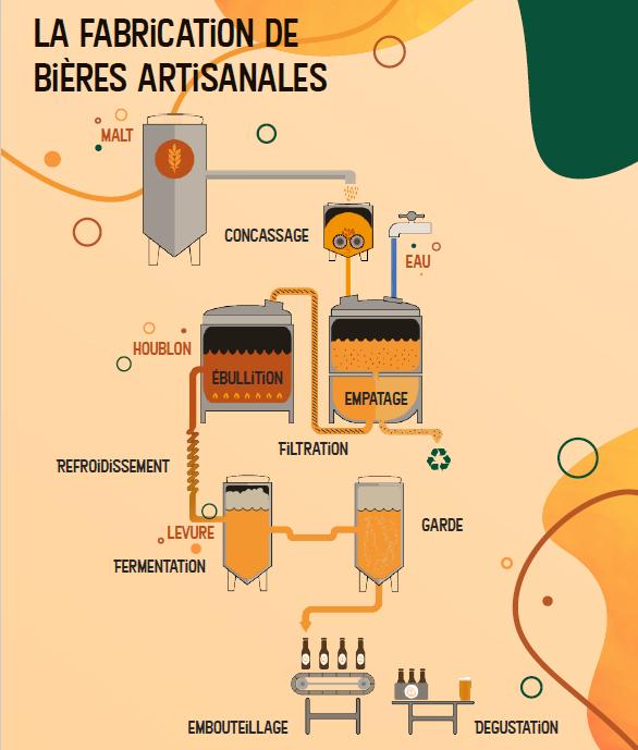 Les différentes étapes de fabrication d'une bière artisanale